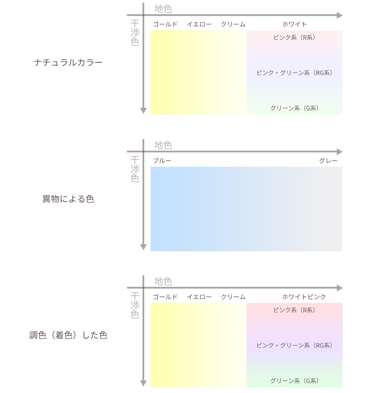 真珠の色の分類図