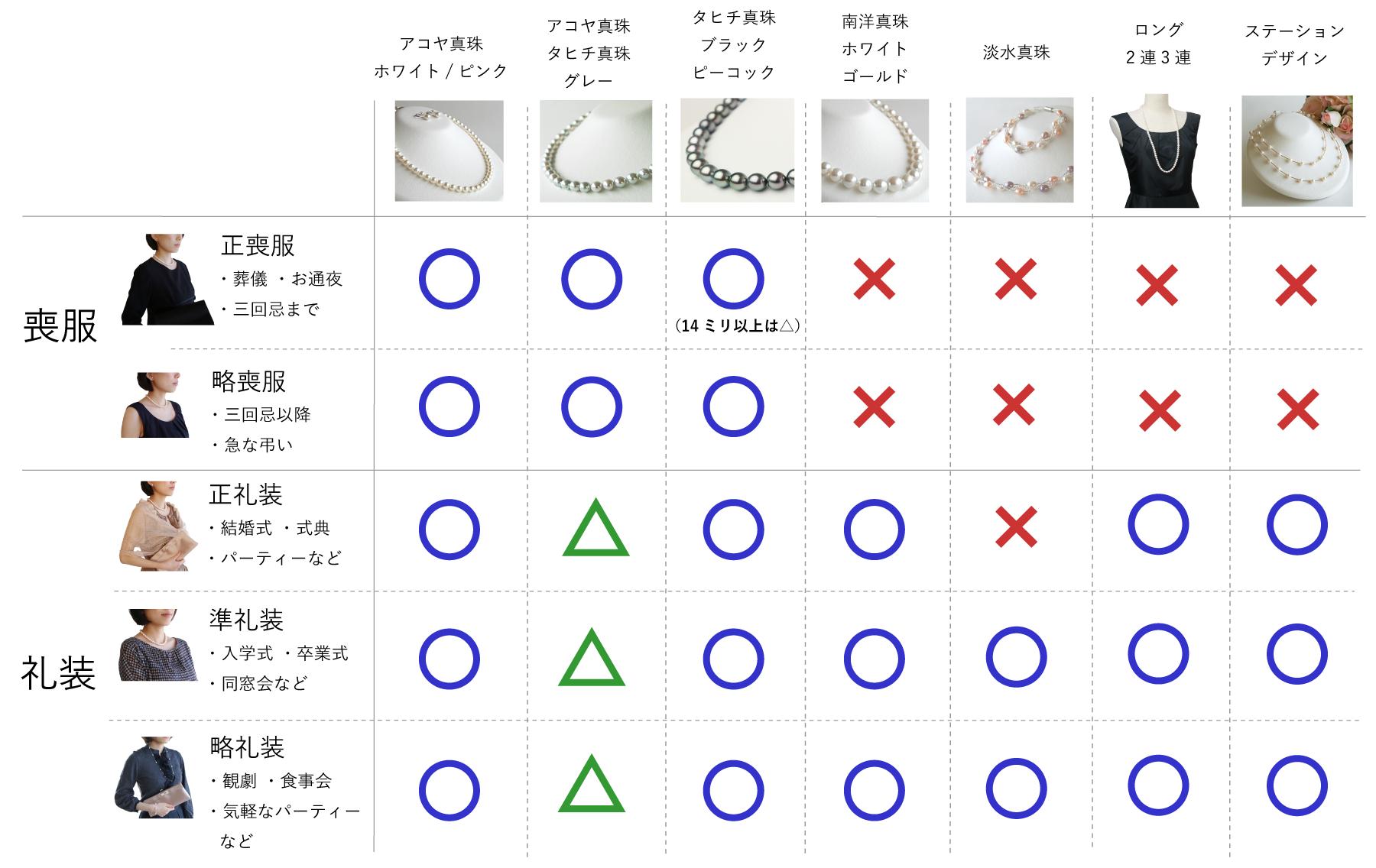 パールネックレスの着用シーン一覧表