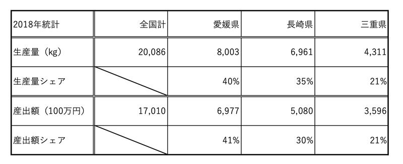 2018年の真珠生産量と真珠産出額の県別シェア