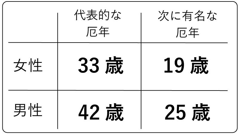 厄年の年齢表