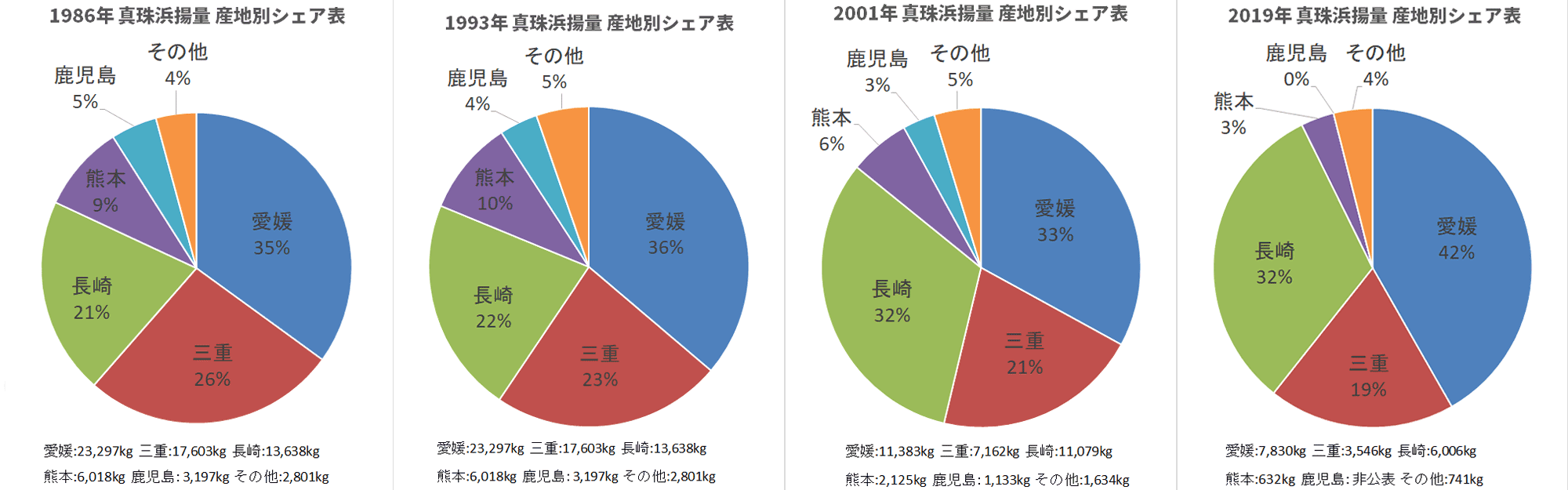 1986年度1993年度2001年度2019年度都道府県別真珠浜揚量シェアグラフ