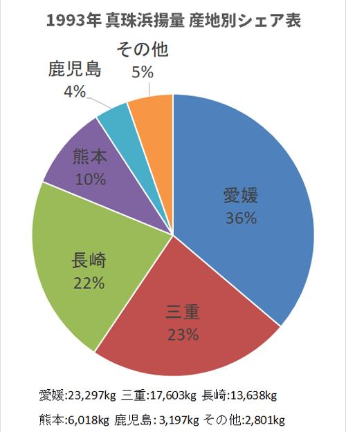 1993年度都道府県別真珠浜揚量シェアグラフ
