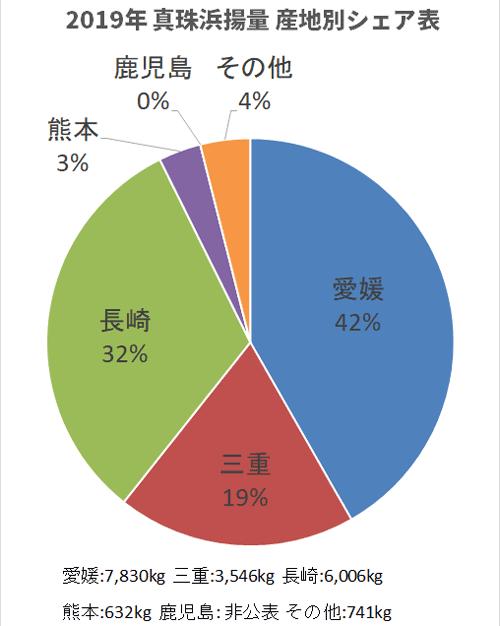 2019年度都道府県別真珠浜揚量シェアグラフ