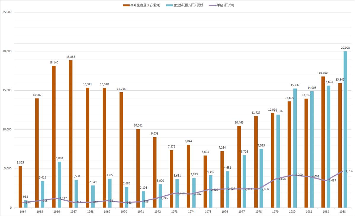1964年から1983年までの宇和島での真珠生産量の推移