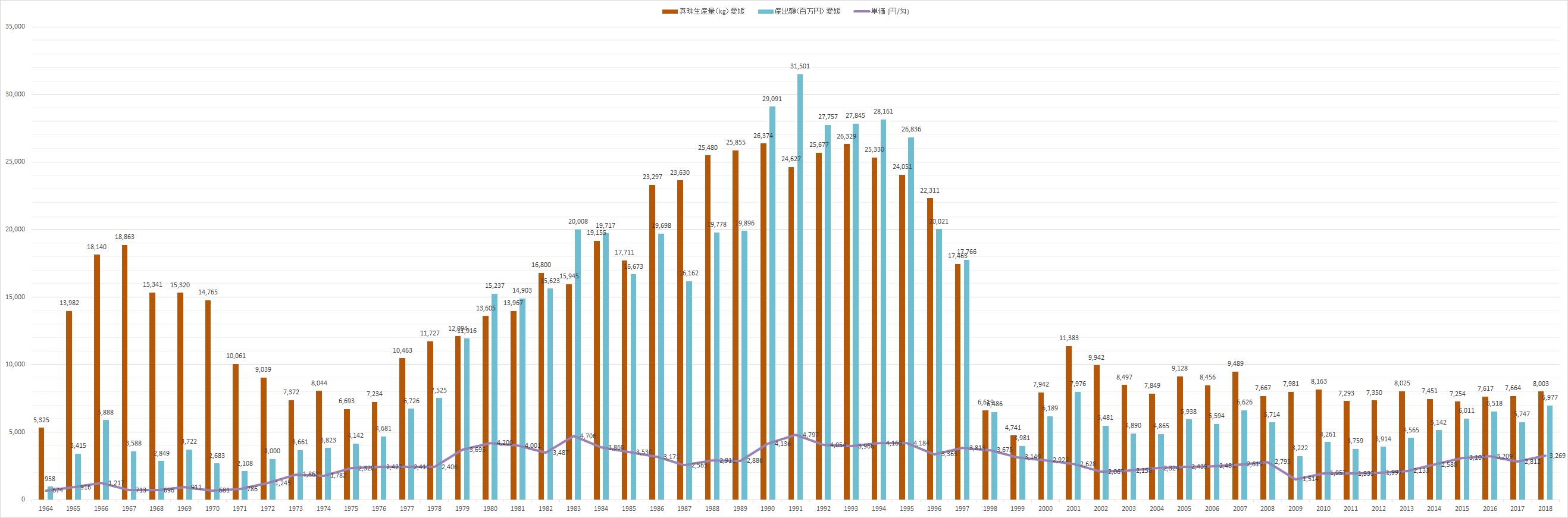 1964年から2018年までの宇和島での真珠生産量の推移