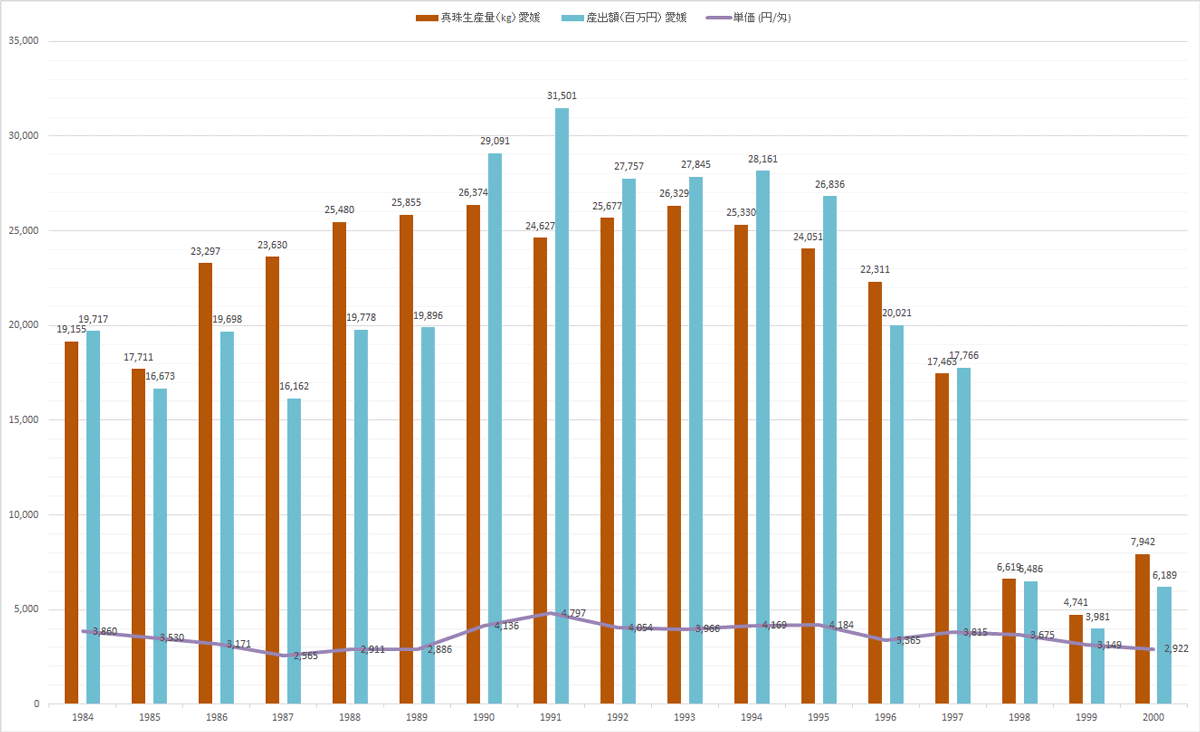 1984年から2000年までの宇和島での真珠生産量の推移