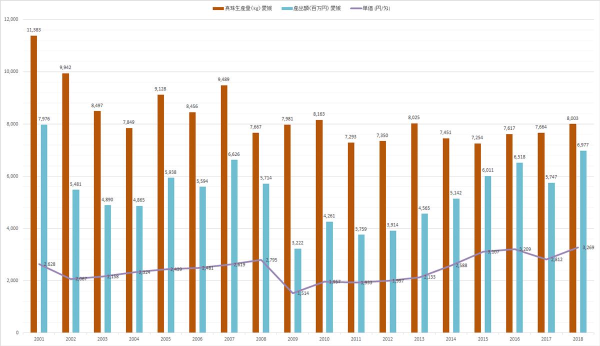 2001年から2018年までの宇和島での真珠生産量の推移